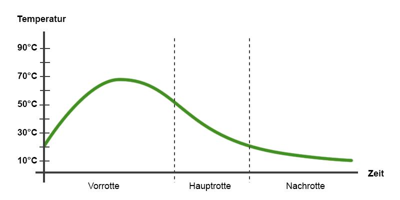 Temperaturverlauf der Kompostmiete.