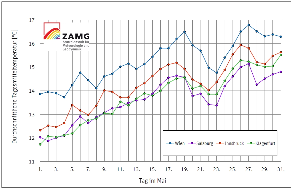 Klimadaten für Mai, Quelle ZAMG.
